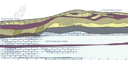 Схема грунтовые воды