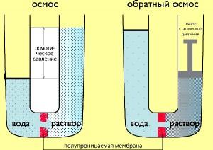Принцип работы осмотических фильтров